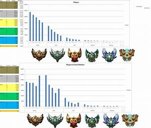 League Of Legends Mmr Berechnen : league distribution euw 22 05 2013 competitive play strategy lolnexus forums lolnexus ~ Themetempest.com Abrechnung