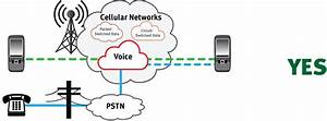 Cellular M2m Transitioning From Analog To Cellular   Cellular M2m Cellular Wireless Alternative
