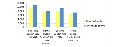 what is the average cost of preschool the high cost of child care what does child care cost in 397
