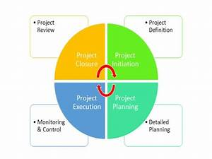 Project Management  Chapter1  Basic Concepts  U2013 Ies Gs