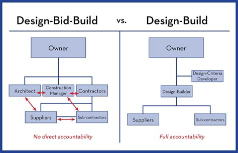 design bid build 10 reasons why the design build delivery method works