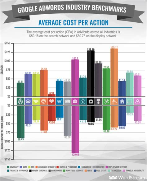 Search Engine Marketing Cost - search engine statistics 2018 smart insights