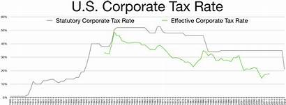 Tax Corporate States Table United Revenue Rate