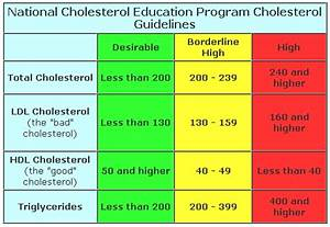 Ldl Hdl Quotient Berechnen : cholesterol level scale what 39 s the meaning ~ Themetempest.com Abrechnung