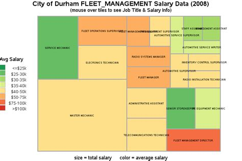 Equipment Technician Salary by City Of Durham Fleet Management Salary Data 2008