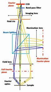 Schematic Diagram Of A Fourier Optics System With Beam
