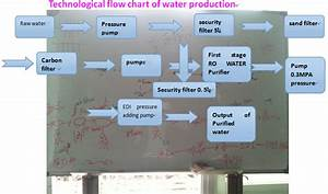 Plastic Production Flow Chart Fully Automatic Mineral Water Making Filling Packaging