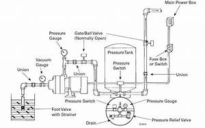 Image Result For Water Tank And Pump Installation