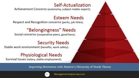 improving motivation  maslows hierarchy