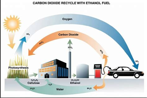 Why Should We Use Alternative Fuel Sources?