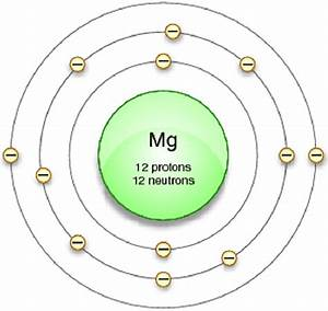 The Magnesium Atom With Its Protons  Neutrons  And