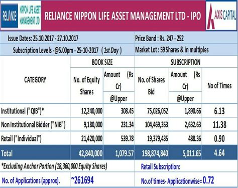 Reliance nippon life fixed money back plan helps you systematically save for the growing financial needs and provides liquidity during the last five years to help you achieve your goals. Reliance Nippon IPO Subscription - Know status