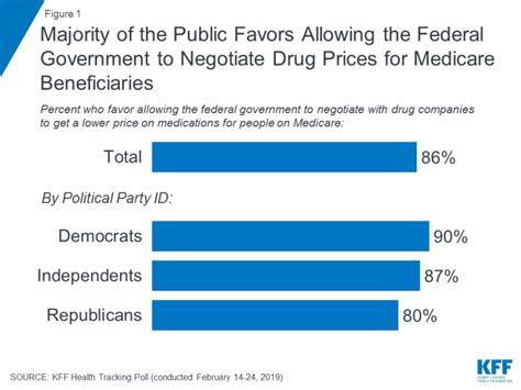 whats  latest  medicare drug price negotiations