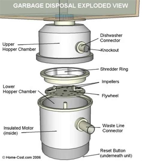 clogged kitchen sink with garbage disposal how to fix clogged garbage disposal handyman tips