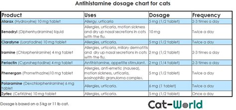 antihistamines  cats usage dosages cat world