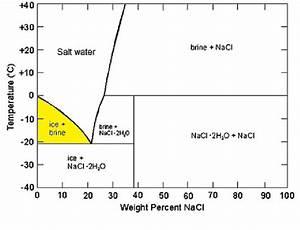 Phase Diagram Of Salt Water