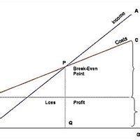 calculate breakeven ehow
