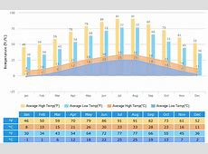 Changsha Weather Climate with Weather Forecast, Best