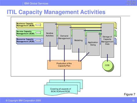 Ppt Itil Capacity Management Deep Dive Powerpoint
