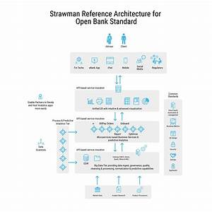 A Reference Architecture For The Open Banking Standard