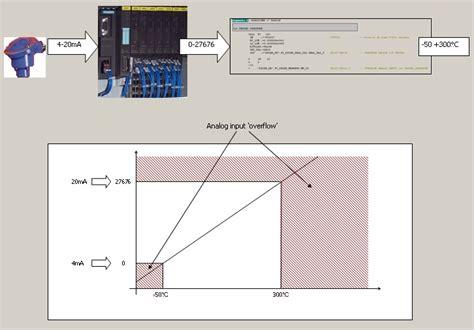 Ingresso Analogico Produzione Bran Automation Systems