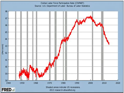 Labor Force Participation Rate  Business Insider
