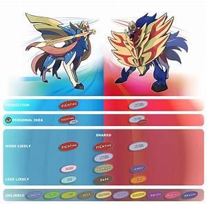 Pokemon Sword And Shield Is This Zacian And Zamazenta 39 S