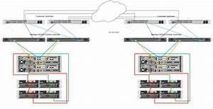 Does The Netapp Metrocluster Over Ip   U2013 Derschmitz Com