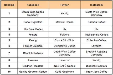 Which Coffee Companies Have the Right Social Media Blend? Starbucks Leads the Pack Amongst