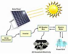 Home Solar Power System Design by Design On Grid Solar System Pics About Space