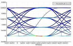 Pam4 Optical Transmission - Weird Curves In Eye Diagram - Interconnect