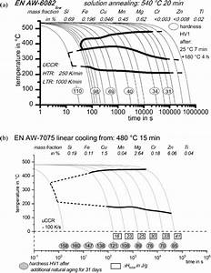 Review On Additive Manufacturing Of Tooling For Hot
