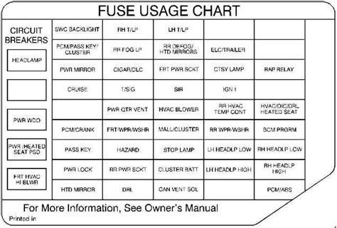 Oldsmobile Silhouette Fuse Box Diagram