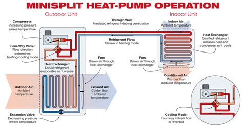 efficient heating  minisplit heat pumps home power
