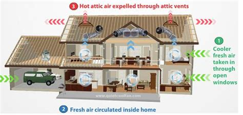 how does an attic fan work how does a quietcool whole house fan work