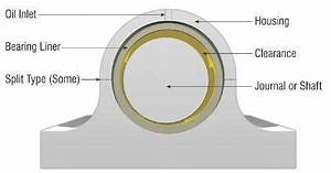 Journal Bearing Diagram : different components of journal bearing download ~ A.2002-acura-tl-radio.info Haus und Dekorationen
