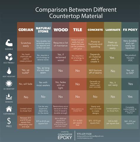 Compare Kitchen Countertops by Comparison Of Different Countertop Materials Homework