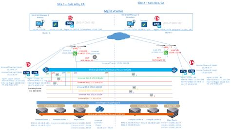Multi-site Active-Active Solutions: NSX-V and F5 BIG-IP DNS