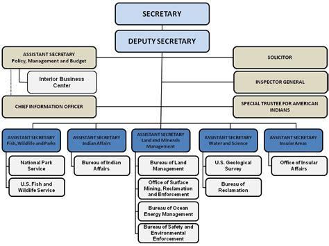 id am agement bureau bureau of land management part 1 redoubt