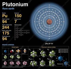 Plutonium  Atomic Structure  3775
