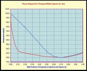 Thermodynamics  Water