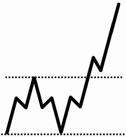 Trading Tips Breaks Higher Range Market