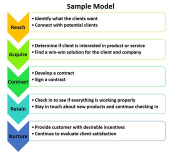 client engagement model strategies studycom
