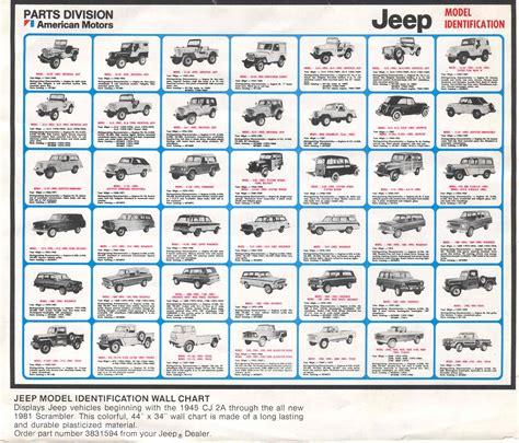 types of jeeps list 94onclp jpg 1 672 1 430 pixels jeep pinterest jeeps