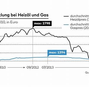 Benzin Kosten Berechnen : grenzst dte als shoppingparadiese ~ Themetempest.com Abrechnung