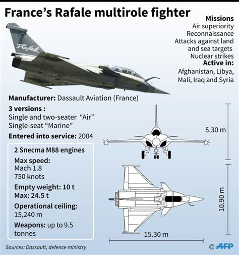 India Buys 36 Rafale Fighter Jets To Counter China