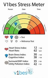 Make A Pictograph To Show The Data In The Chart Let The V1bes Smart Ring Tell You About Your Stress Level