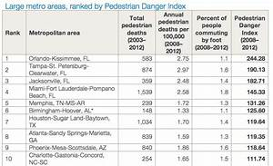 The 10 most dangerous US cities for pedestrians / Boing Boing