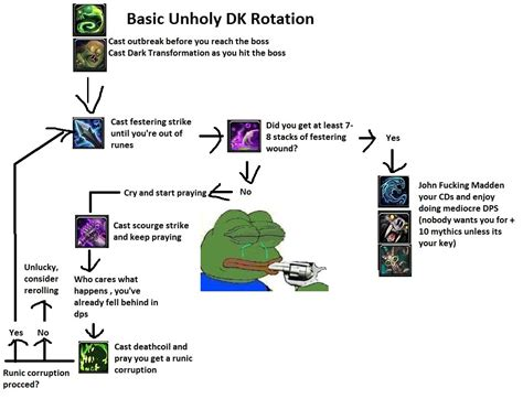 unholy dk play wow legion exhaustive created guide ve pal dw got
