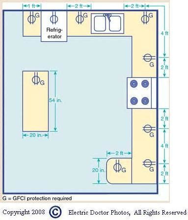 What are gfci requirements in a kitchen